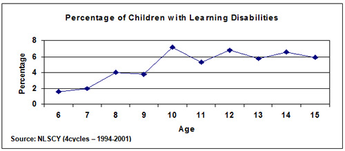 the statistics of learning disabilities and their impact on children Helping children with learning disabilities  will have the most lasting impact on your child  some parents keep their child's learning disability a secret.